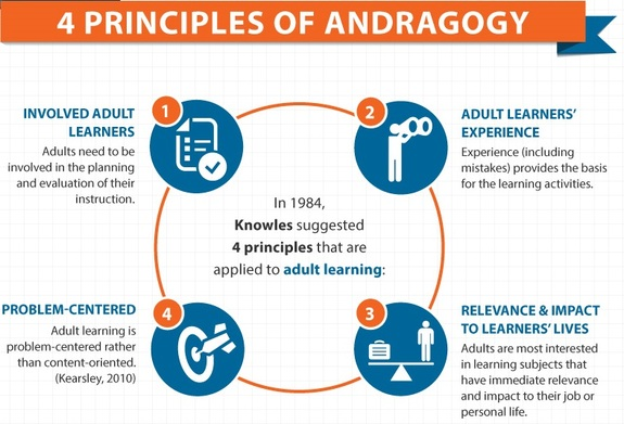 inft adult learning theory Learning through our bodies a new direction in adult learning theory it is a matter of attention, growing insight, and approach toward learning through the body as a source of knowledge that.